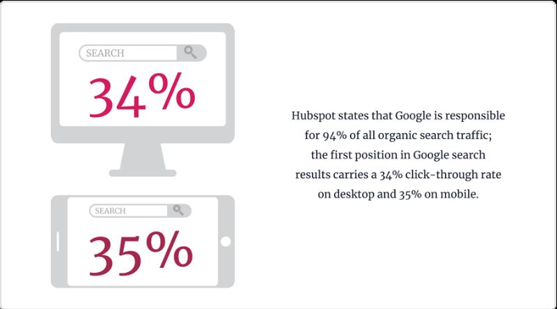 hubspot исследования пользователей интернет