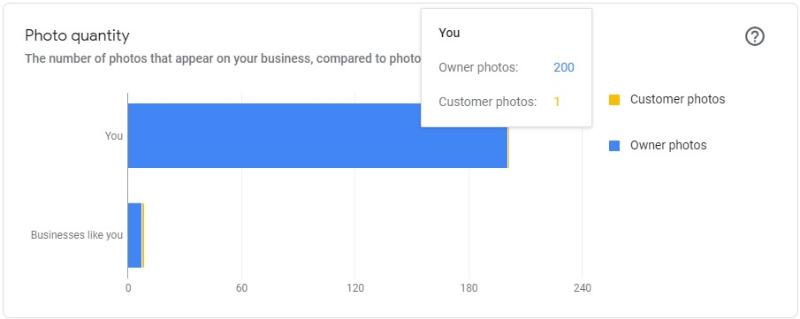 Продвижение с помощью фото в гугл мой бизнес