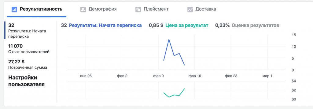 результати налаштування таргетованої кампанії в соціальних мережах