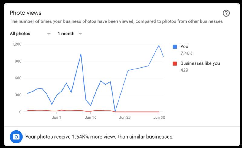 Продвижение с помощью видео в гугл мой бизнес